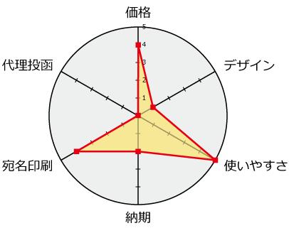 平安堂評価分析チャート