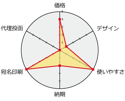 平安堂分析チャート