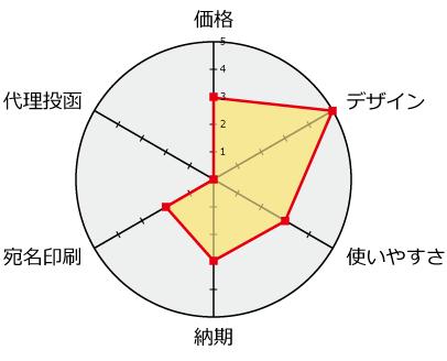 笑み年賀評価分析チャート
