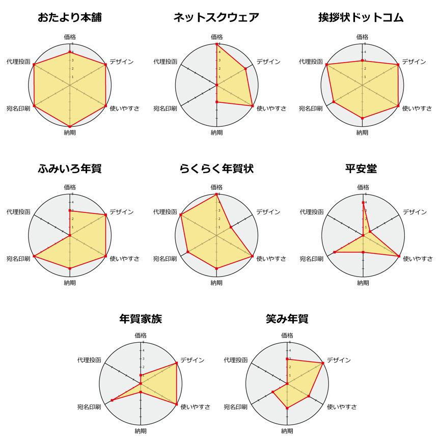 年賀状印刷サービス各社チャート比較